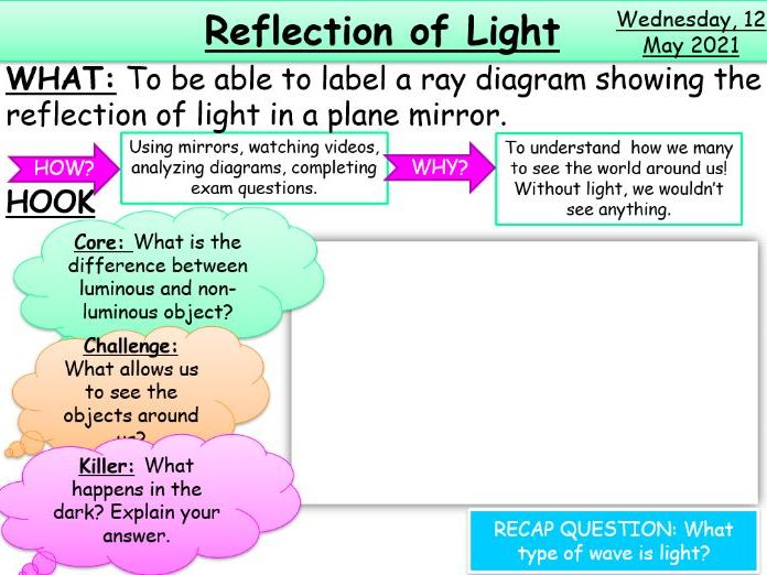Reflection of Light KS3/KS4 AQA Physics