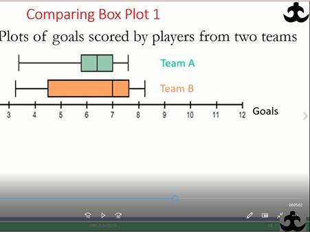 Box Plot From Raw Data