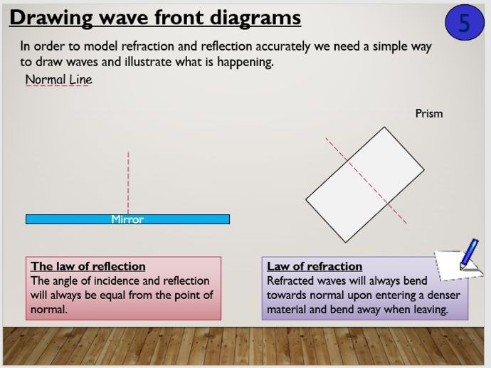 KS4 P11.3 Reflection and refraction