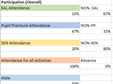 SAMPLE of PE Funding and Attendance Calculator