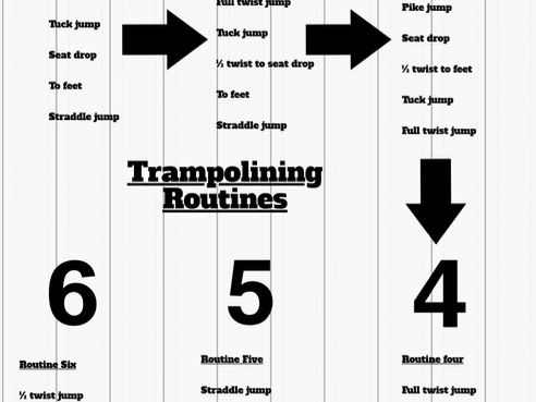 Trampolining basic routines