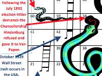 Hitler's rise to power completed snakes and ladders board
