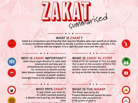 Zakat Summarised - The Third Pillar of Islam