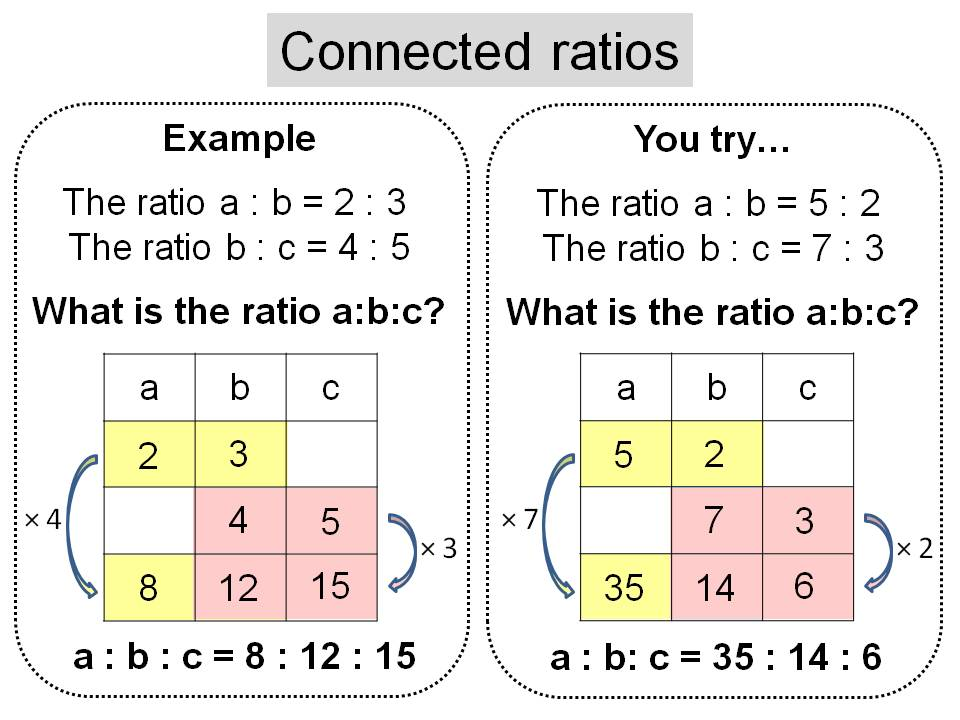 Connected ratios