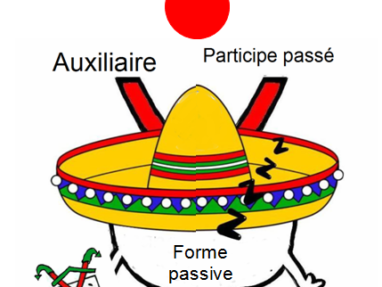 Active and passive voice in French (Voix active et voix passive)