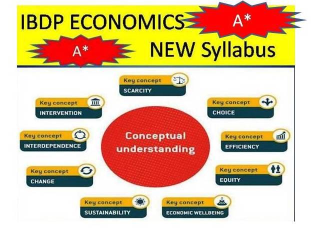 IBDP Economics HL Exam paper +MCQ Practice with answers