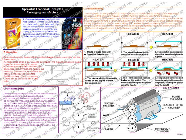Packaging Manufacture Knowledge Organiser