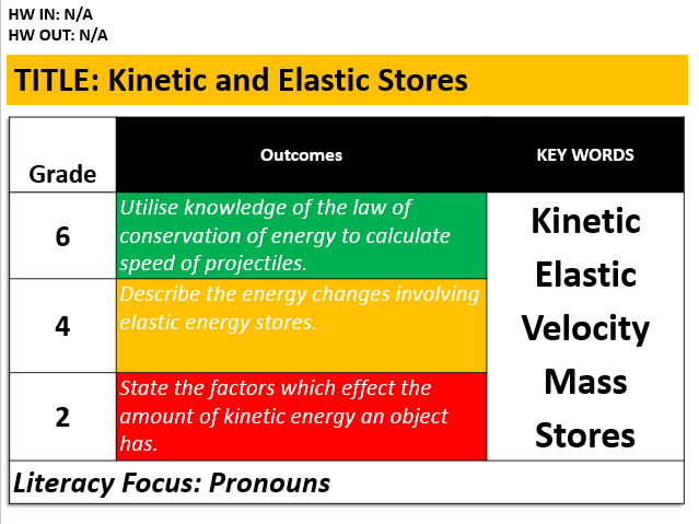 KS3: Kinetic and Elastic Stores