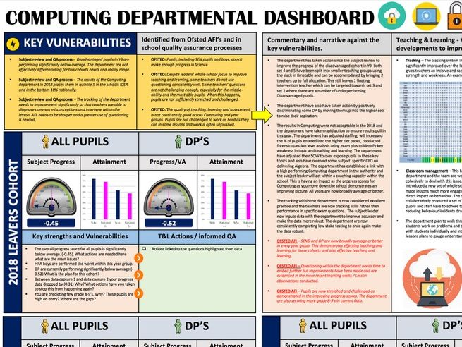 Computing Departmental Dashboard