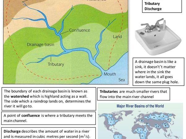Drainage Basin Revision Sheet - GCSE Eduqas B