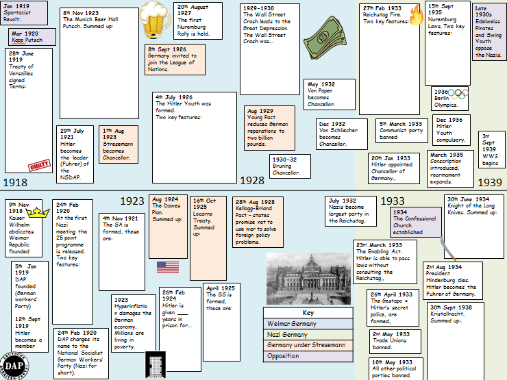 Weimar and Nazi Germany Timeline and Lesson (Edexcel 9-1)