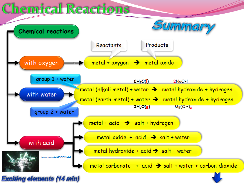 6th Grade Geography Worksheets Excel Radioactive Elements Chemistry By Teacherrambo  Teaching  Super Teacher Worksheets Multiplication Table Pdf with Atoms And Isotopes Worksheet Radioactive Elements Chemistry By Teacherrambo  Teaching Resources  Tes Second Grade Sequencing Worksheets Pdf