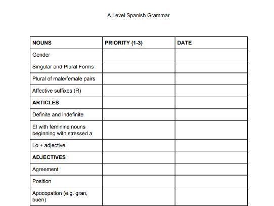 A Level Spanish Grammar Checklist