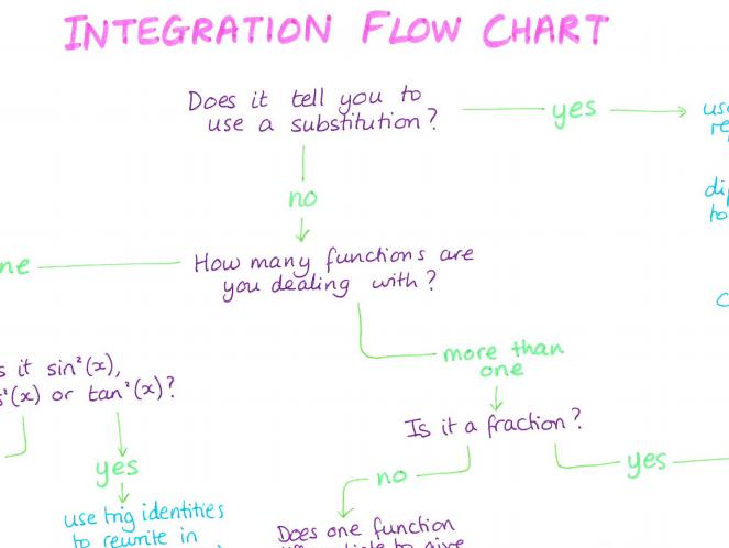 A.2. Maths Integration Flow Chart Poster