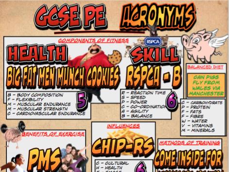 GCSE PE Acronym Revision Guide