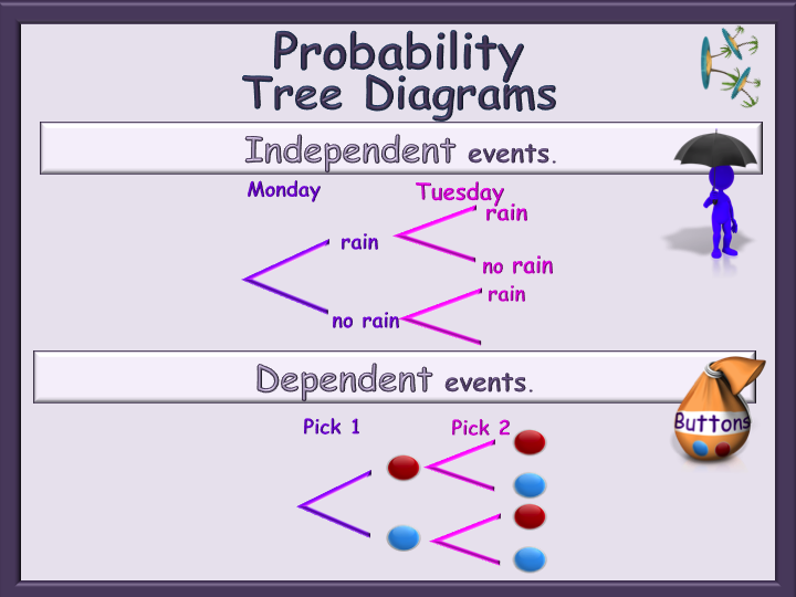 probability tree diagrams animated powerpoint independent and dependent events gcse by. Black Bedroom Furniture Sets. Home Design Ideas
