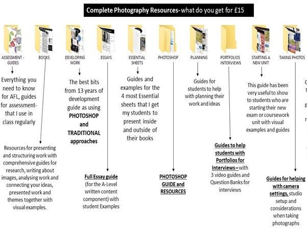 Complete A-Level Photography Resource