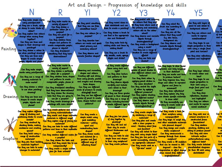 Art and Design Knowledge & Skills Progression
