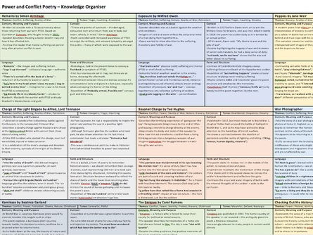 AQA Power and Conflict Poetry Knowledge Organiser / Revision Sheet