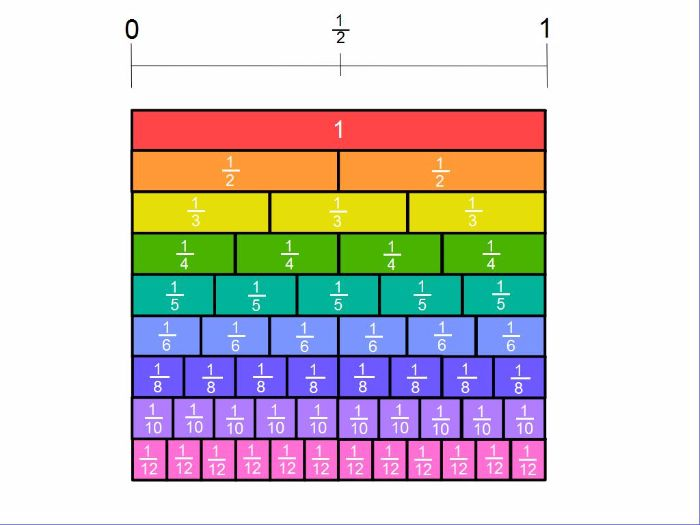 fraction wall resource by tswhitehouse teaching resources tes