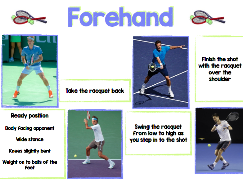 Tennis - Forehand, Backhand, Serve - Teaching card/Peer assessment