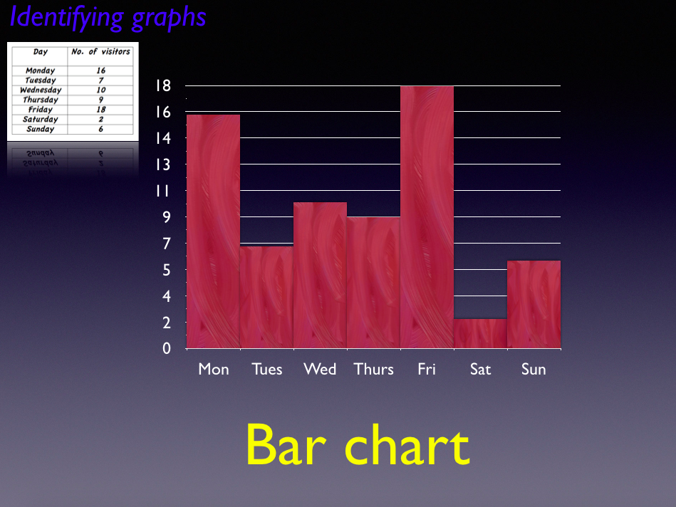 Handling data reading bar charts - Great for year 3/4