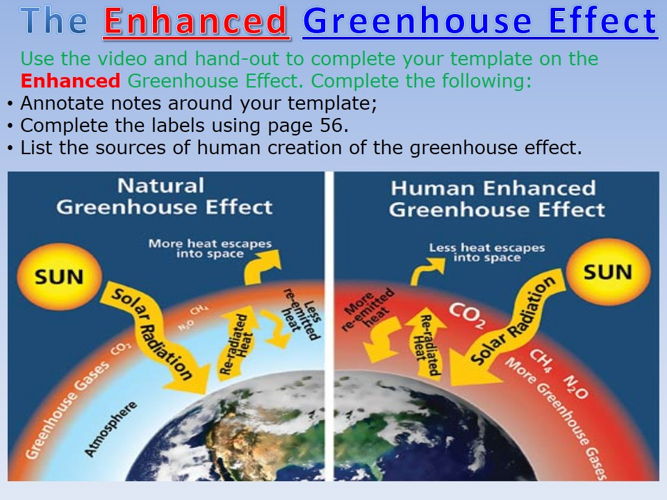 Wjec b 2016 theme 3 5 the enhanced greenhouse effect with for Green housse effect