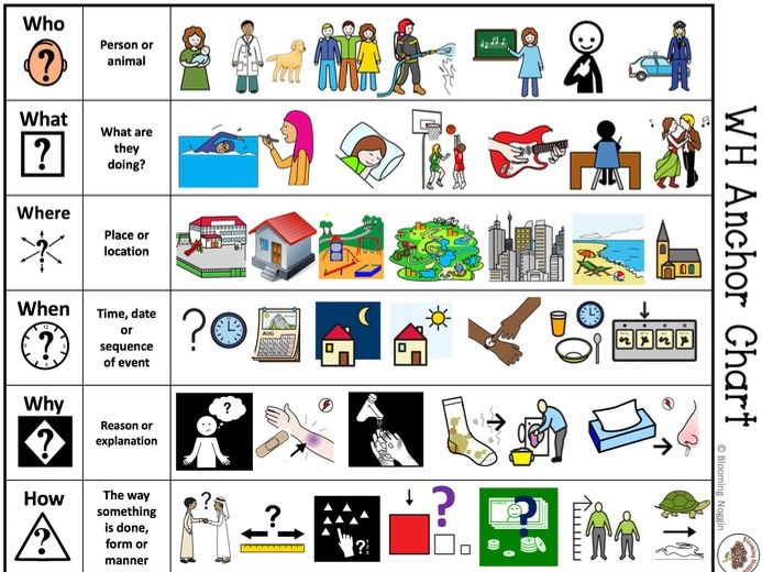 Wh Questions Anchor Chart (Visual Aid)