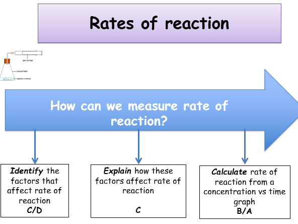 KS5, RATE OF REACTION & EQUILIBRIA LESSON BUNDLE