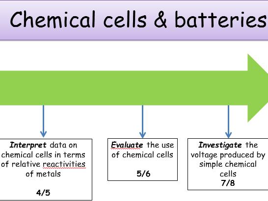KS4, Energy changes - chemical cells (Teacher powerpoint & student worksheet).