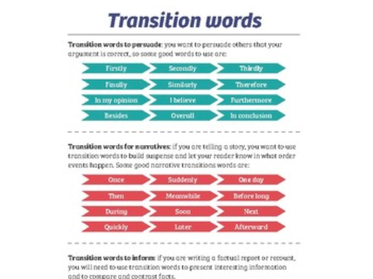 transition words writing pack by eeducation teaching resources tes