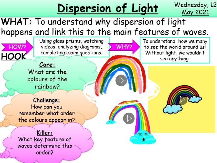 Dispersion of Light KS3/KS4 AQA Physics