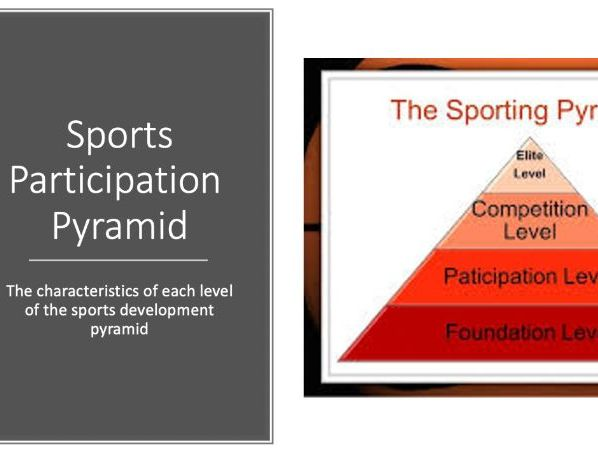 IGCSE PE 10.2: The sports development pyramid