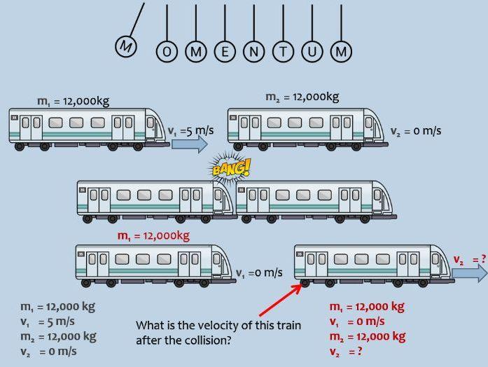 KS4 - Y10 - Physics - Conservation of Momentum