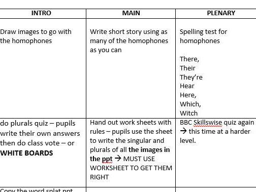 Basic English Skills - Grammar, Punctuation, Spelling, Vocabulary