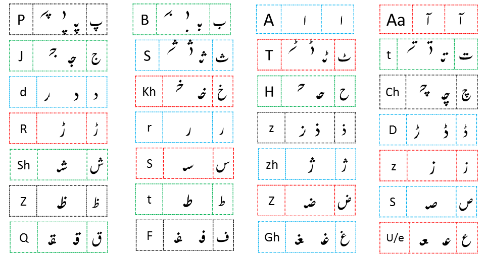 Urdu Alphabets with Initial Medial and Final shapes