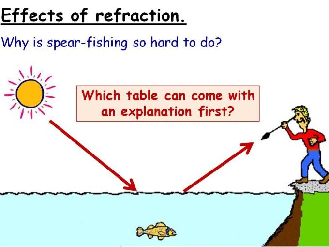 Use and Effects of Refraction Year 8 Lesson PowerPoint (KS3 8Jc) Light Topic