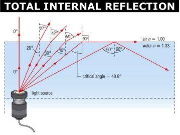 NEW AQA A-Level (Year 1) - Optics (Full chapter)