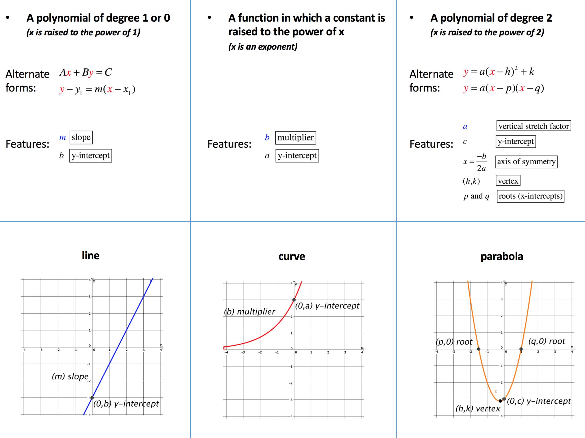 Algebra 1 Foldables