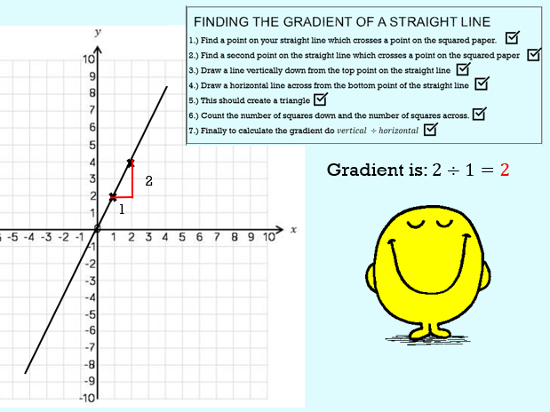 Year 8 White Rose SOW Cartesian Plane PowerPoints