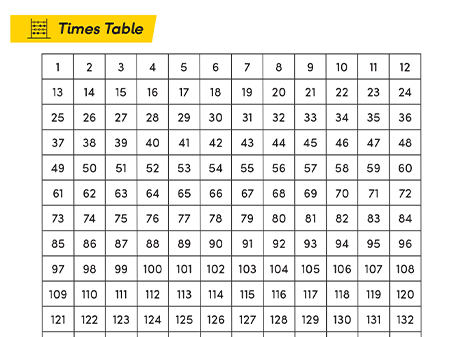 Times Tables 2-12