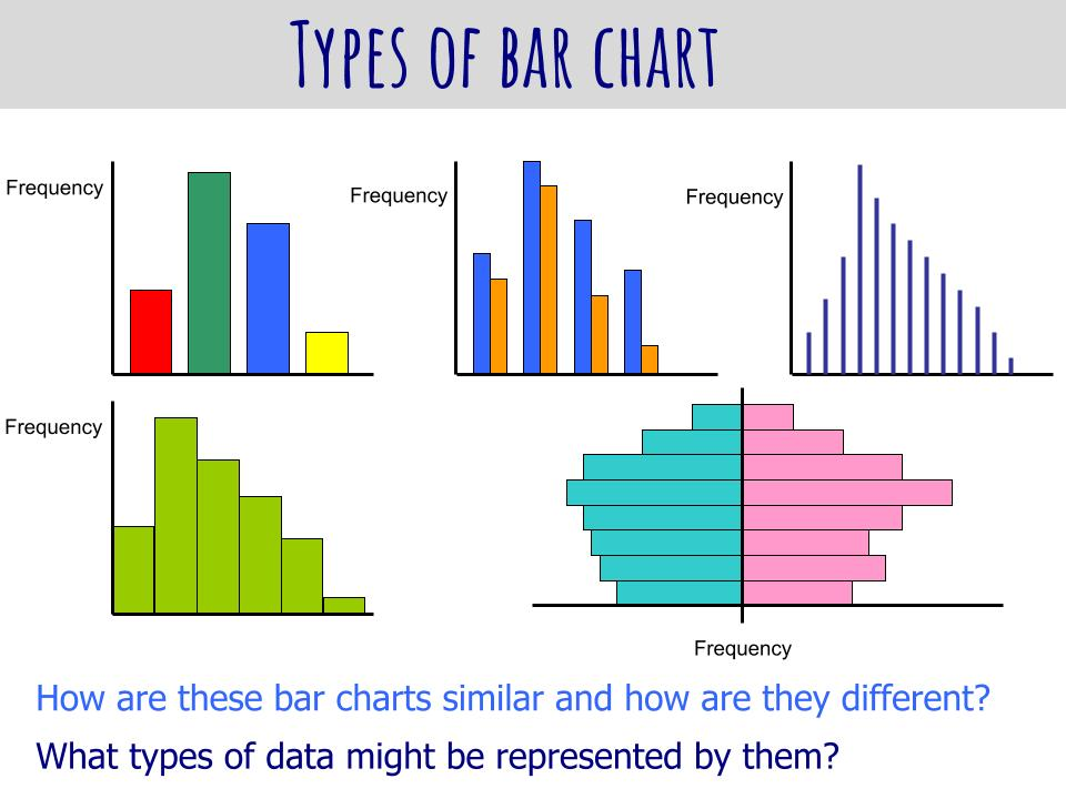 Data collection and types of data