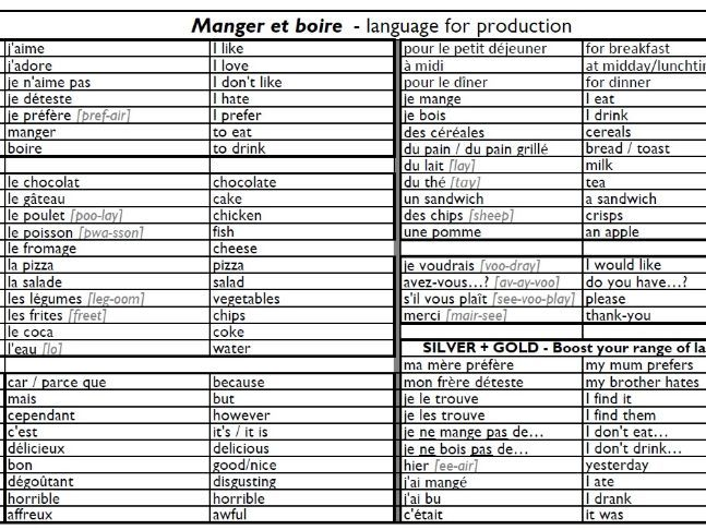 Year 7 French Knowledge Organisers