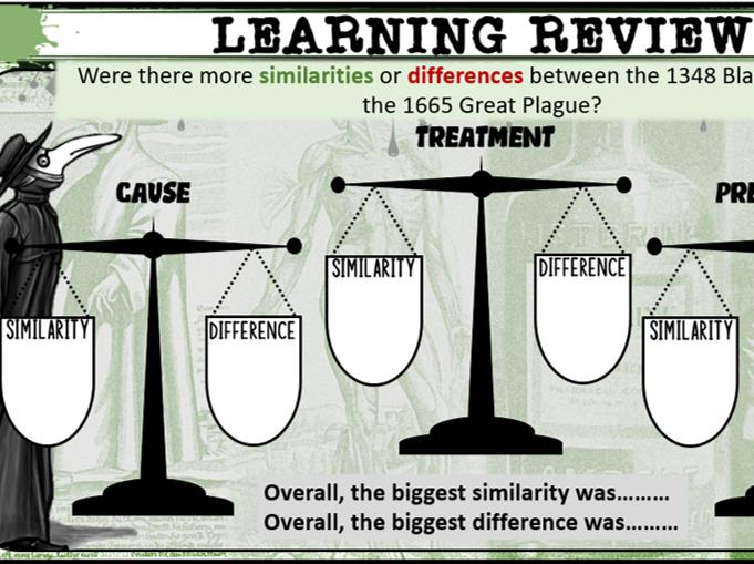 GCSE History Edexcel: Medicine in Britain - The Great Plague 1665 (Lesson 16)