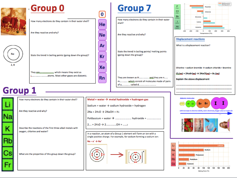 Group 0, 1 and 7