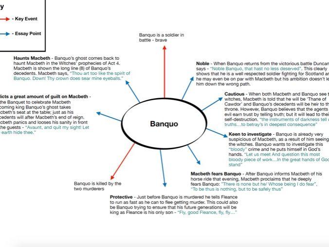 Banquo Essay Plan