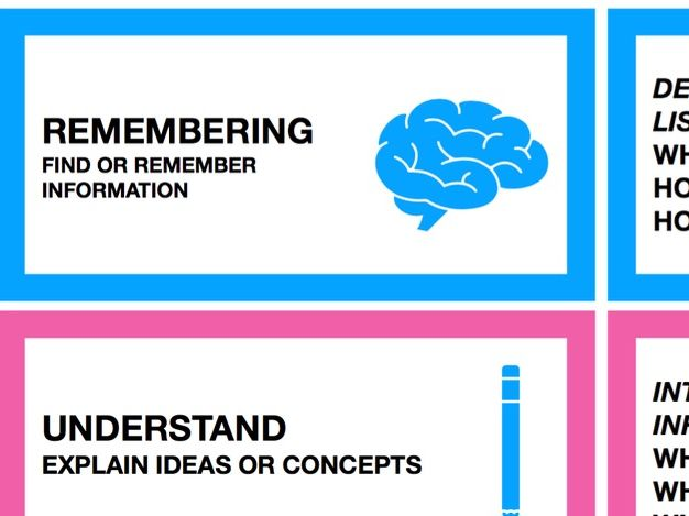 Questioning cards (Blooms taxonomy)