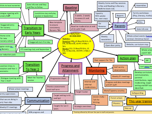 Mindmap for Early Years - Ofsted