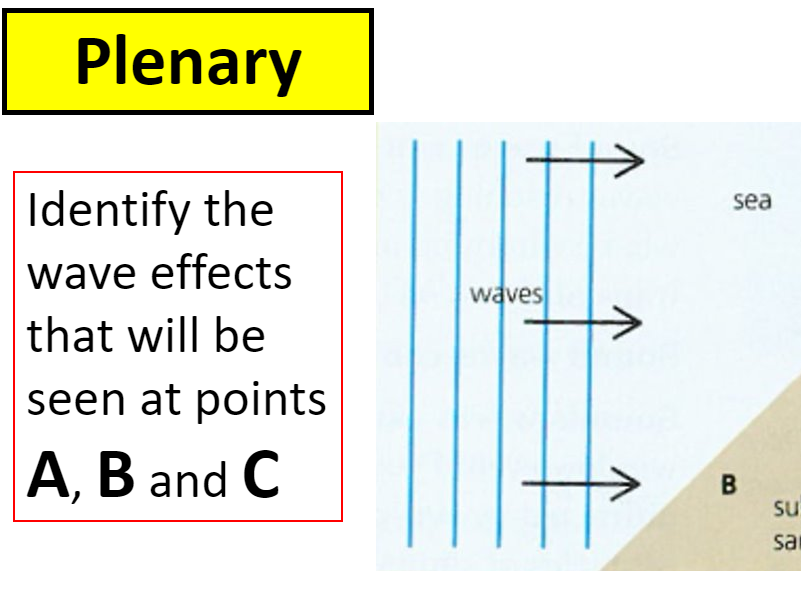 Wave Effects - Reflection, Refraction & Diffraction