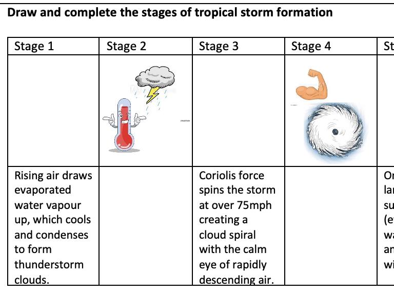 GCSE Tropical Storm Revision